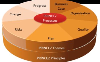 Prince2 diagram