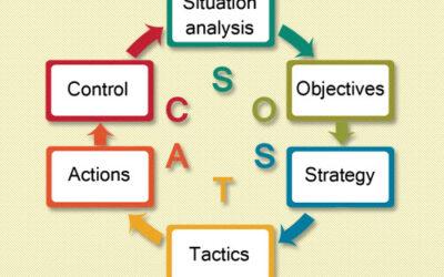 Hvorfor anvende en digital strategi? (S.O.S.T.A.C.)