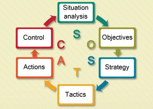 SOSTAC digital strategi overblik