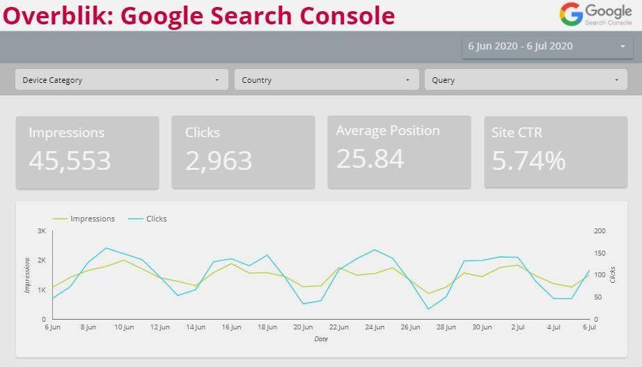Google Data Studio graf eksempel