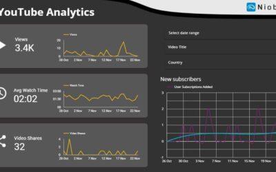 Hvad kan DU opnå med Google's Data Studio?
