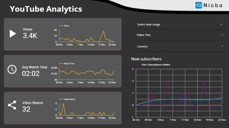 Data Studio report youtube example